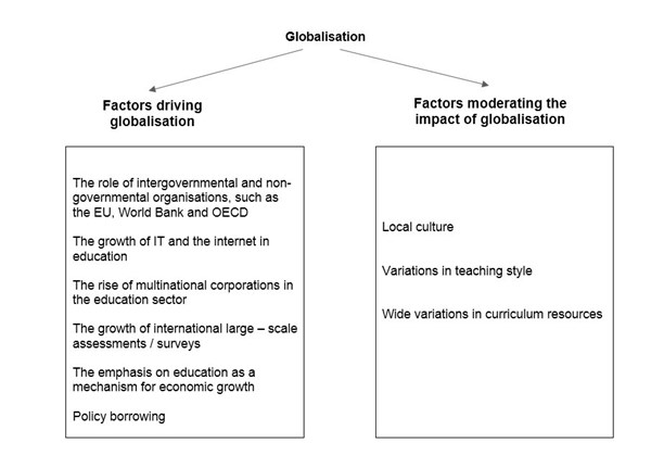 Factors driving the globalisation of science curricula