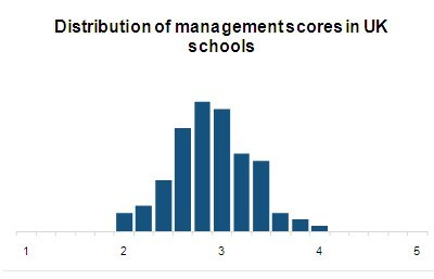 Distribution of Management Scores in UK Schools