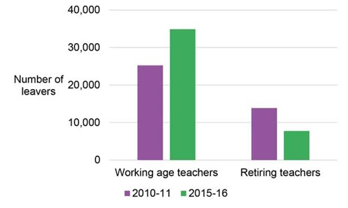 Fewer working-age teachers are being retained, while the number of teachers making it to retirement has more than halved