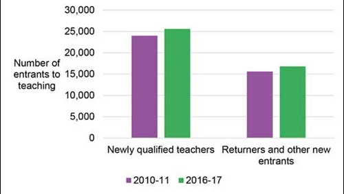 The number of NQTs entering teaching has risen between 2011 and 2017