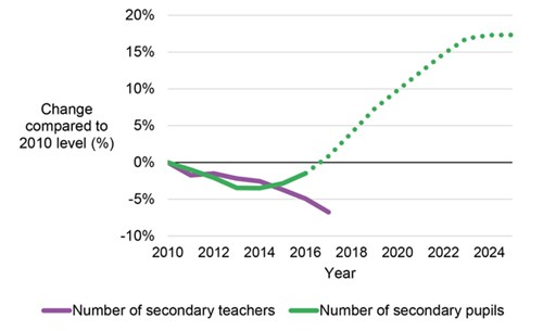 The number of secondary teachers has continued to fall, despite growing numbers of pupils