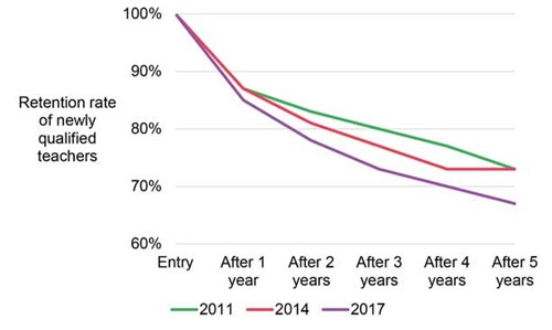 Retention rates of early-career teachers have fallen considerably in recent years