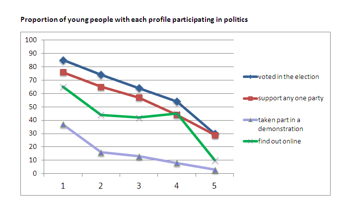Proportion of young people with each profile participating in politics