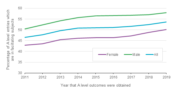 Chart 1: The proportion of A level entries in facilitating subjects have increased every year from 2011