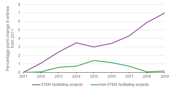 Chart 2: The proportion of A level entries in STEM facilitating subjects has risen sharply compared to non-STEM facilitating subjects since 2011