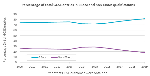 Percentage of total GCSE entries in EBacc and non-EBacc qualifications