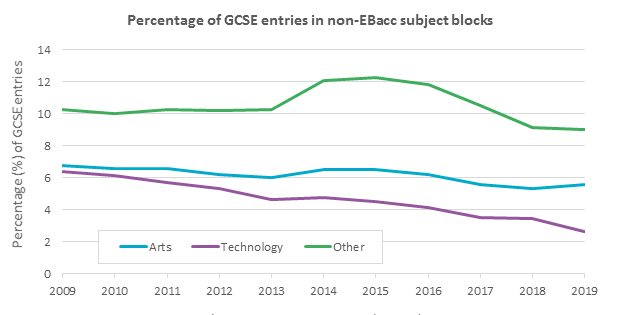 Percentage of GCSE entries in non-EBacc subject blocks